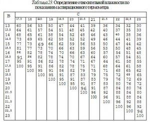 Гигиеническая оценка атмосферного воздуха