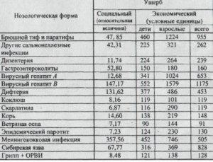 Анализ уровня и структуры инфекционной заболеваемости