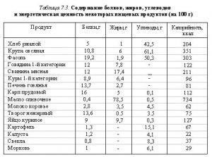 Гигиеническая характеристика  пищевых продуктов