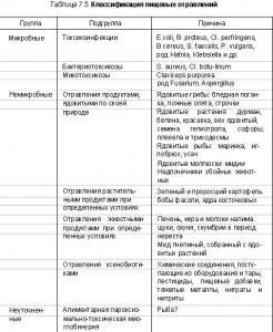 Пищевые отравления и их профилактика