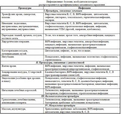 Механизм развития эпидемического процесса ВБИ