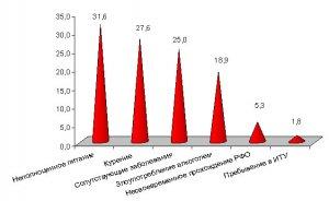Об эпидемической ситуации и  проблемных  вопросах по туберкулёзу