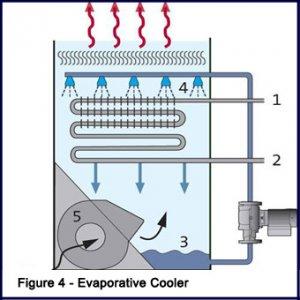 ЛЕГИОНЕЛЛЕЗ: уход за вентиляцией и кондиционерами